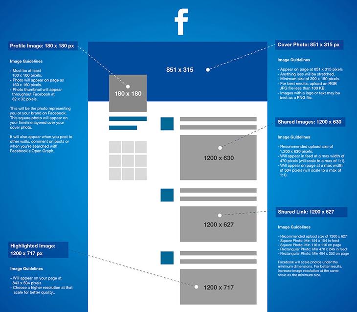 Facebook resim paylasim boyutlari Facebook banner olculeri Facebook logo olculeri Sosyal emre alkac